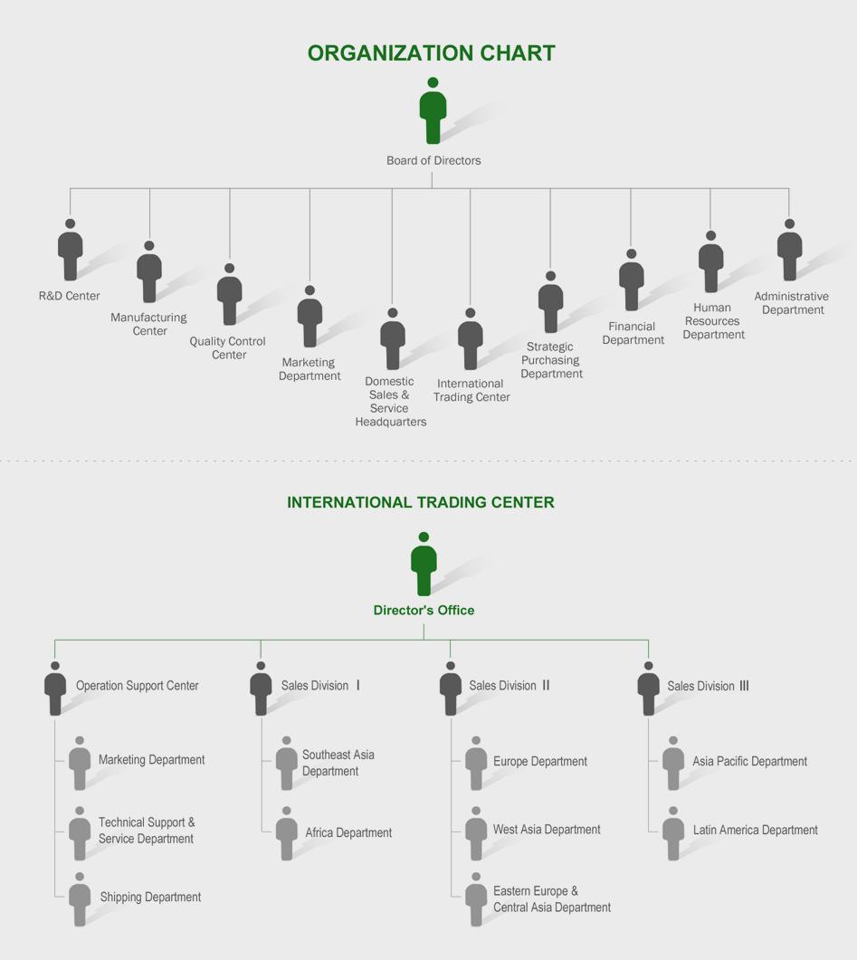 DENAIR Organization Structure